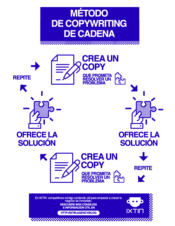 Copywriting de cadena para marketing